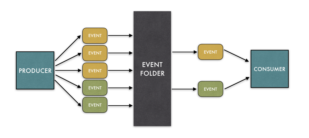 Event Folder